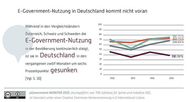 Nutzung von eGovernment in Deutschland